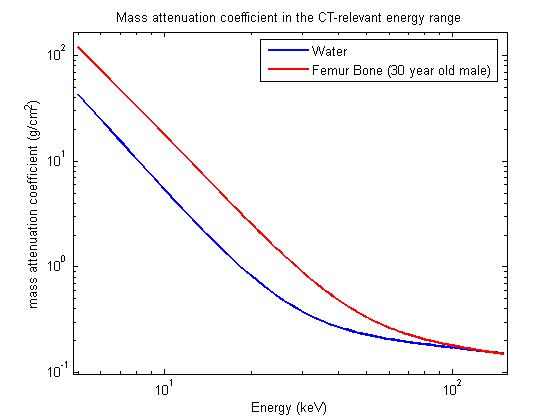 Mass attenuation coefficients for Water and Bone (Source: NIST XCOM Database)